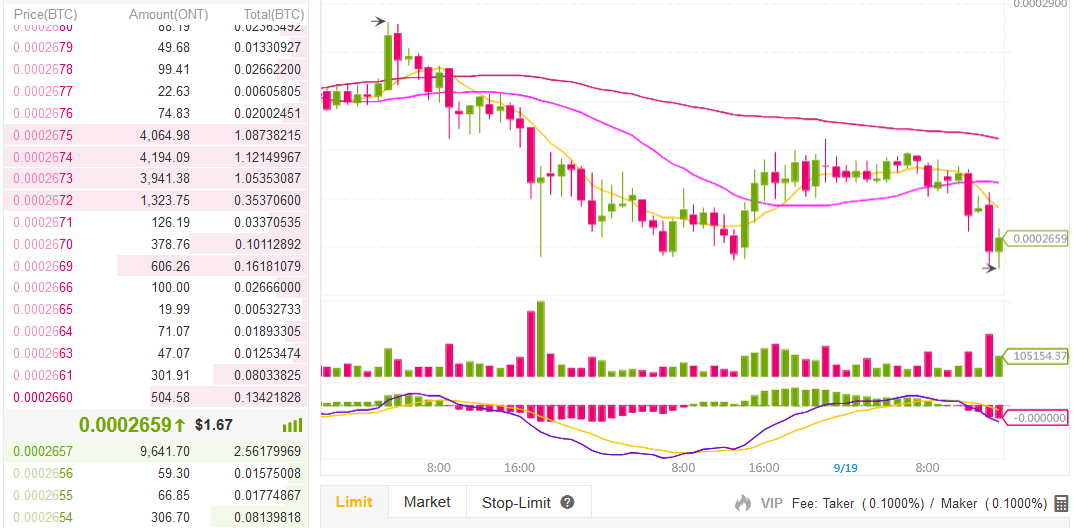 buying ont on binance